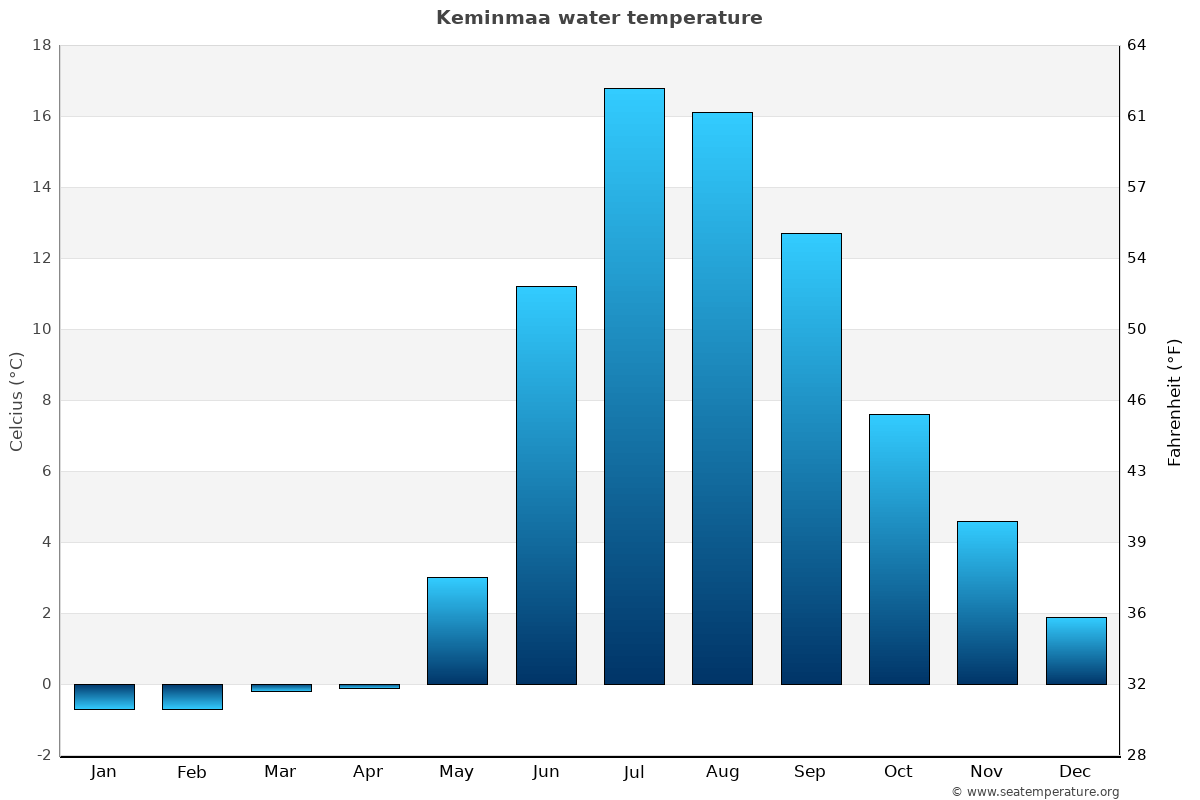 Keminmaa average water temperatures