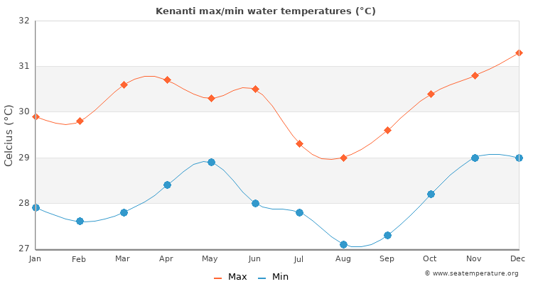 Kenanti average maximum / minimum water temperatures