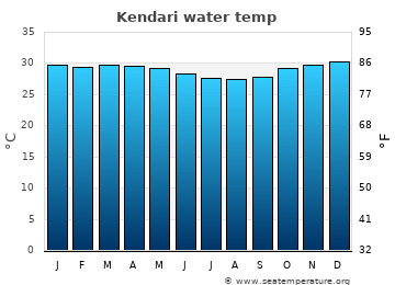 Kendari average sea temperature chart