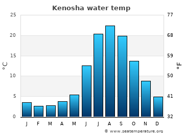 Kenosha average sea temperature chart
