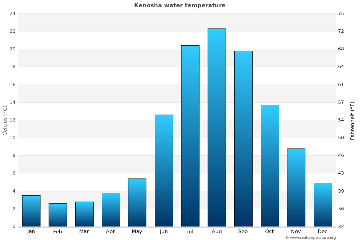 Kenosha average water temperatures