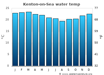 Kenton-on-Sea average sea temperature chart