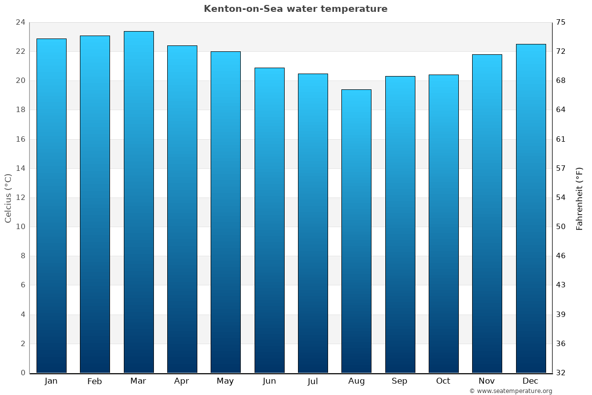 Kenton-on-Sea average water temperatures