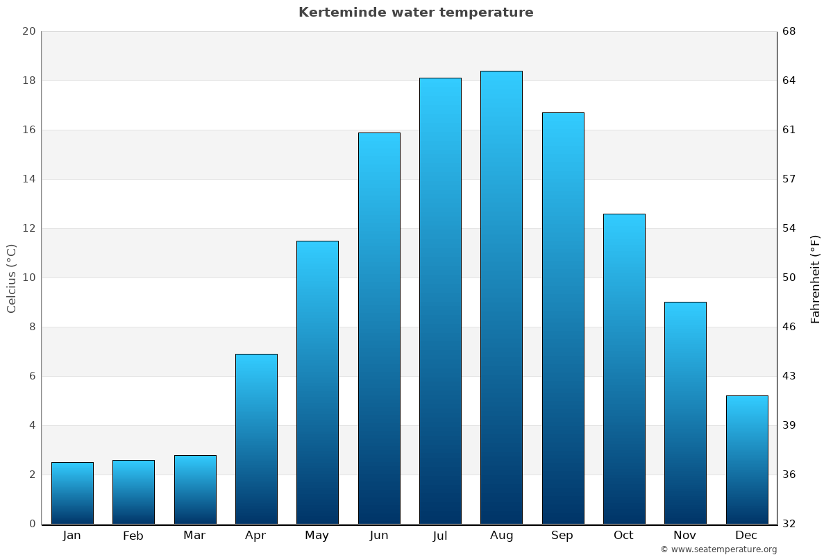Kerteminde average water temperatures