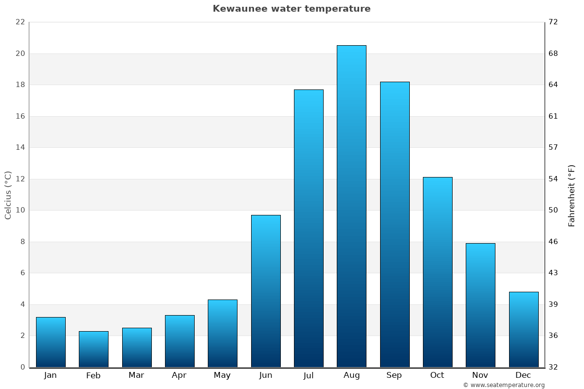 Kewaunee average water temperatures