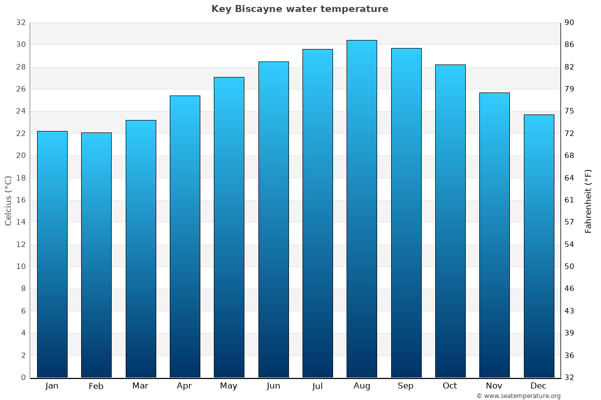 Key Biscayne average sea temperature chart