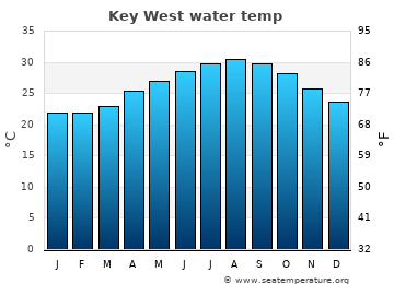 Key West average sea temperature chart