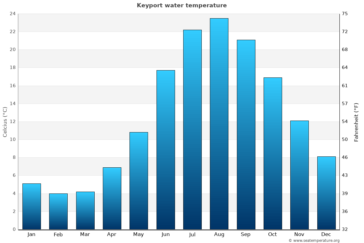 Keyport average water temperatures