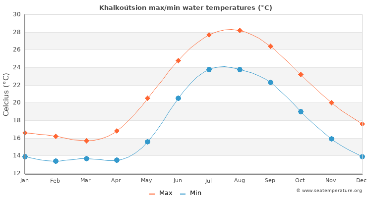 Khalkoútsion average maximum / minimum water temperatures