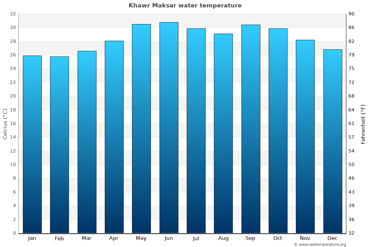 Khawr Maksar average sea temperature chart