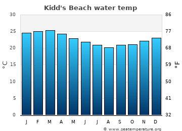 Kidd's Beach average sea temperature chart