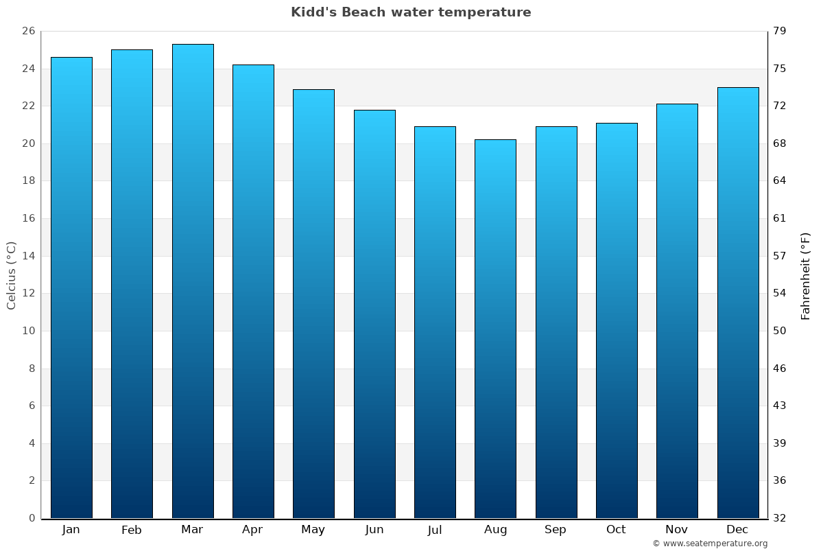 Kidd's Beach average water temperatures