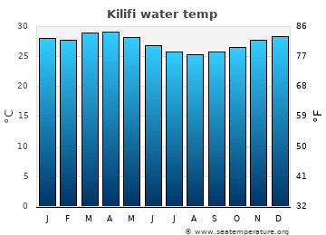 Kilifi average sea temperature chart