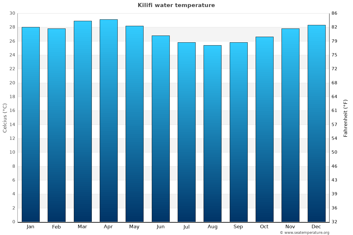 Kilifi average water temperatures