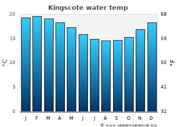 Kingscote average sea temperature chart