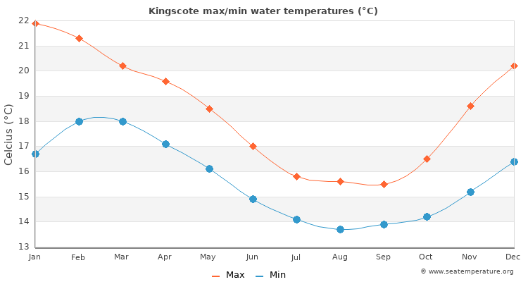 Kingscote average maximum / minimum water temperatures