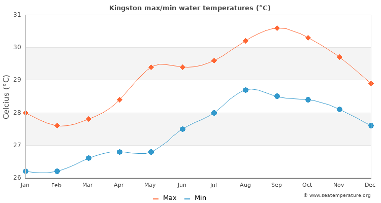 Kingston average maximum / minimum water temperatures