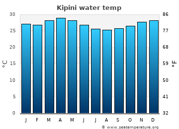Kipini average sea temperature chart