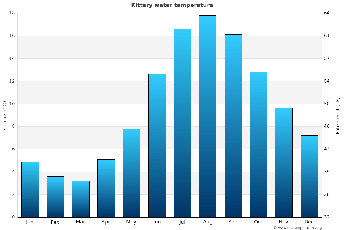 Kittery average water temperatures