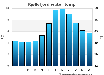 Kjøllefjord average sea temperature chart