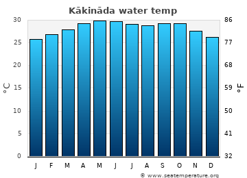 Kākināda average sea temperature chart