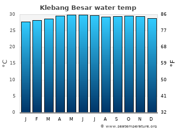 Klebang Besar average sea temperature chart
