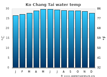 Ko Chang Tai average sea temperature chart