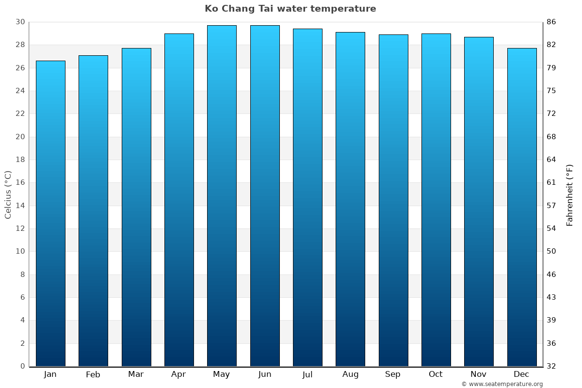 Ko Chang Tai average water temperatures