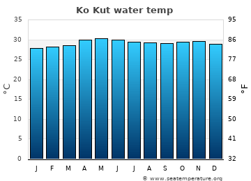 Ko Kut average sea sea_temperature chart