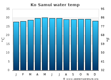 Ko Samui average sea temperature chart