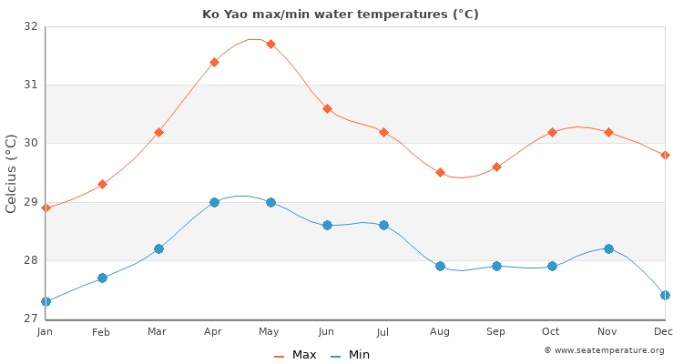Ko Yao average maximum / minimum water temperatures