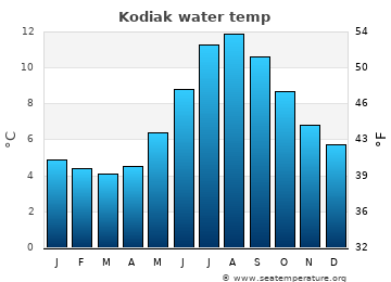 Kodiak average sea temperature chart