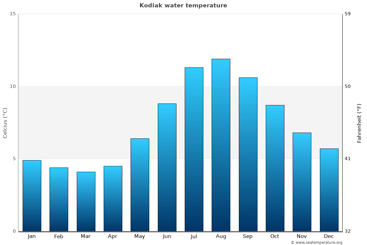 Kodiak average water temperatures
