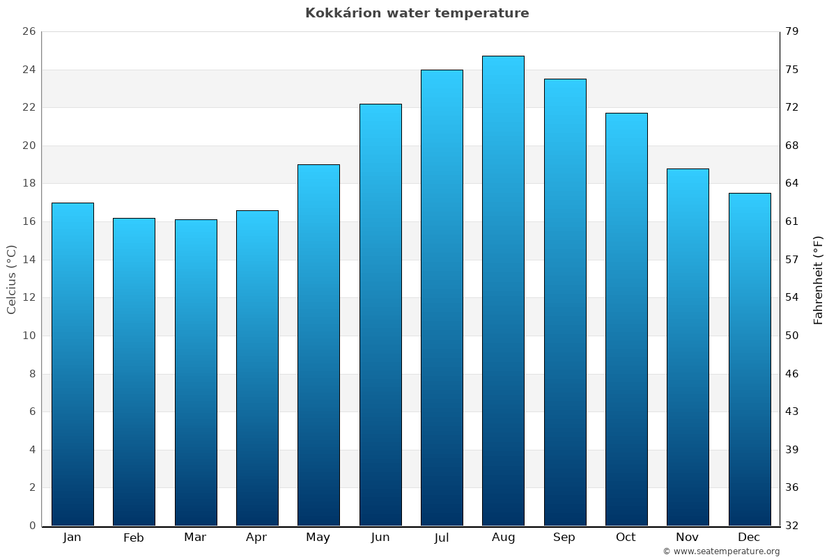 Kokkárion average water temperatures