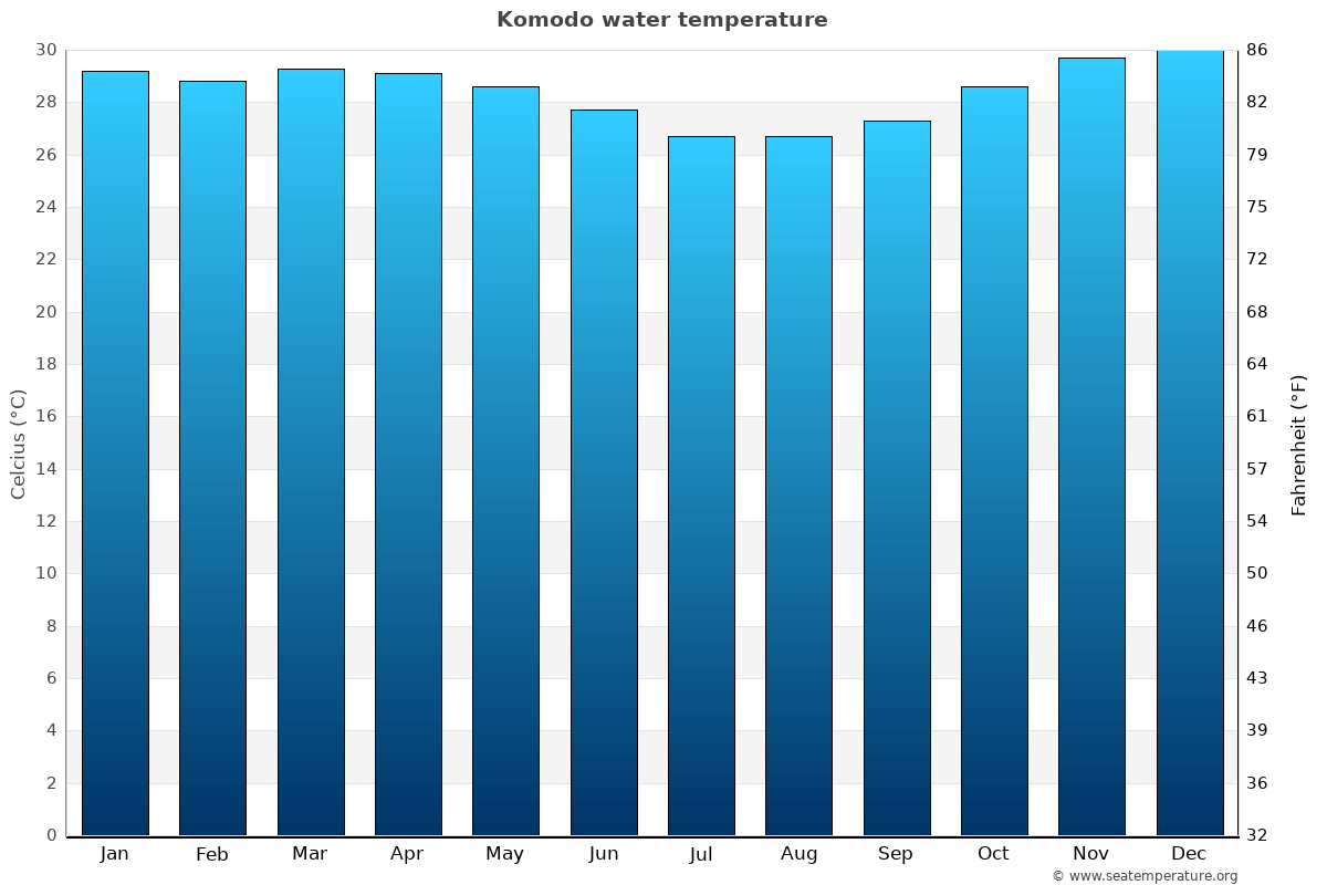 Komodo average water temperatures