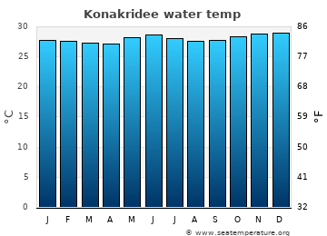 Konakridee average sea temperature chart