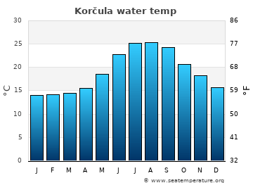 Korčula average sea temperature chart