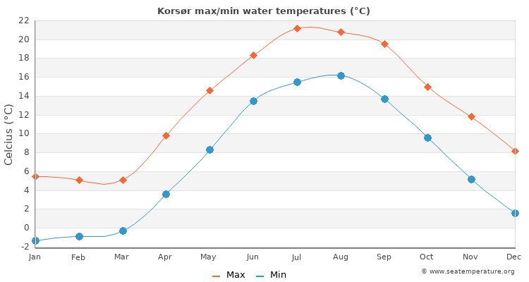 Korsør average maximum / minimum water temperatures