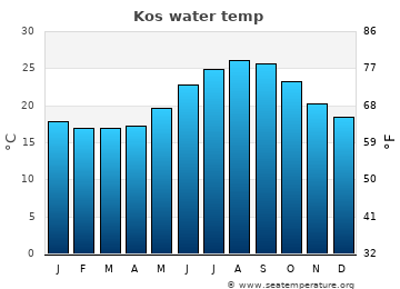 Kos average sea temperature chart
