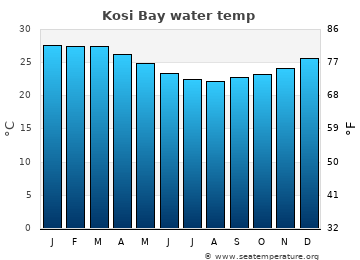 Kosi Bay average sea temperature chart