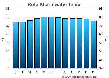 Kota Bharu average sea temperature chart