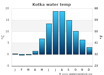 Kotka average sea temperature chart