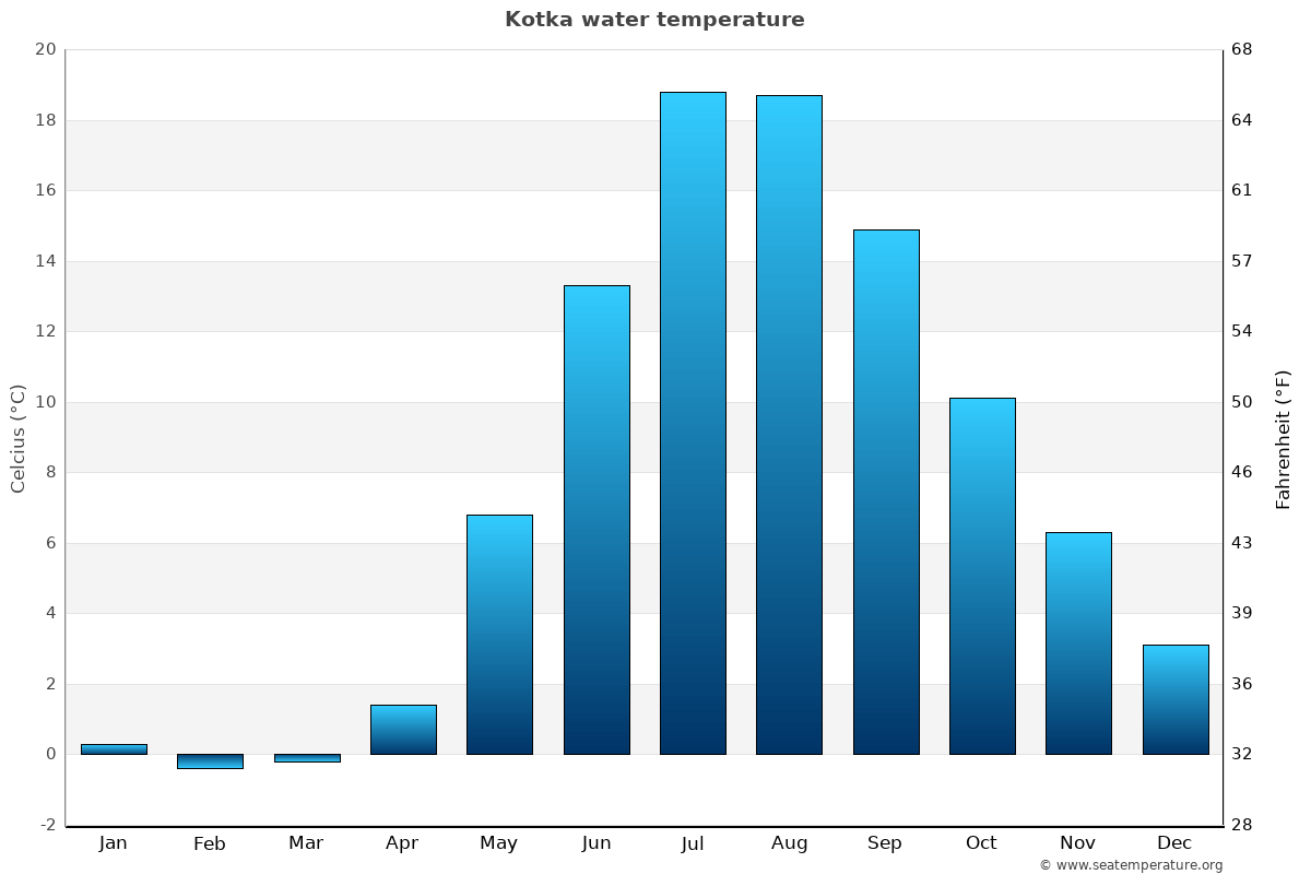 Kotka average water temperatures