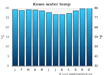 Kowo average sea sea_temperature chart