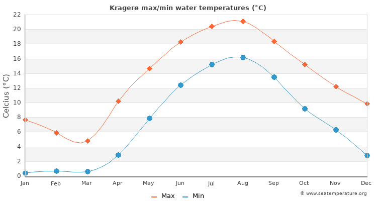 Kragerø average maximum / minimum water temperatures