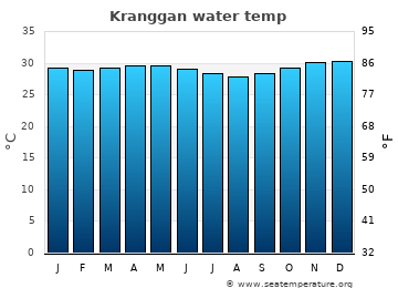 Kranggan average sea temperature chart