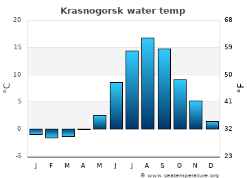 Krasnogorsk average sea temperature chart