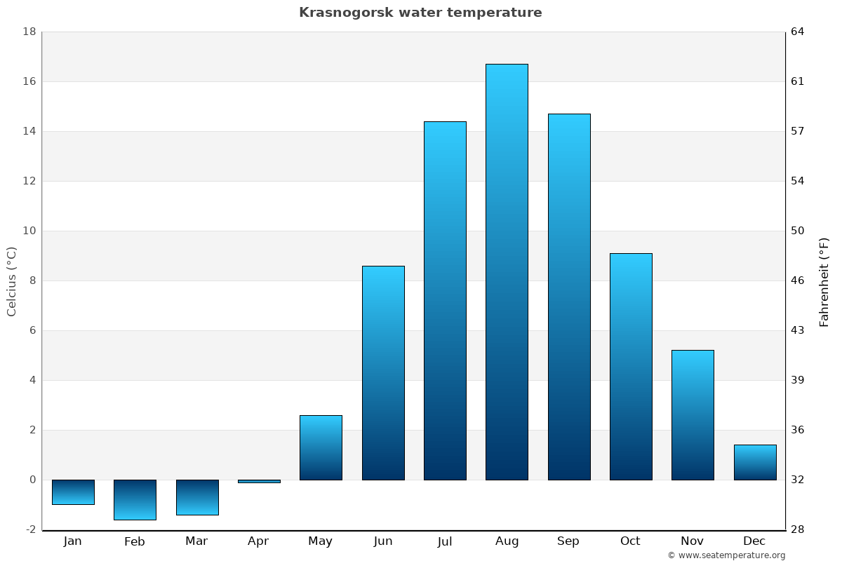 Krasnogorsk average water temperatures