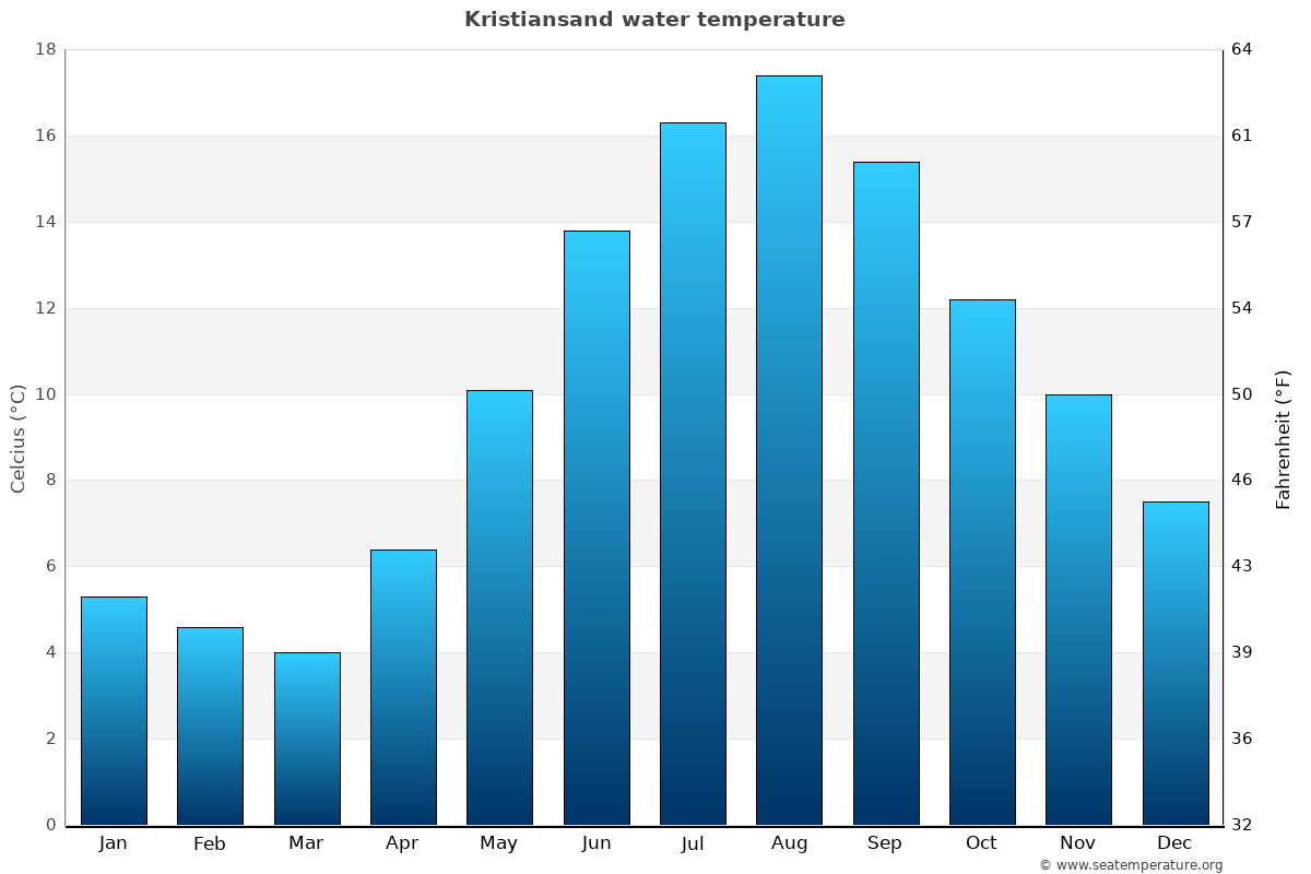 Kristiansand average sea temperature chart