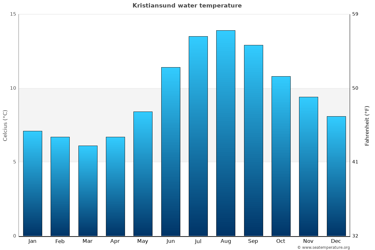Kristiansund average water temperatures